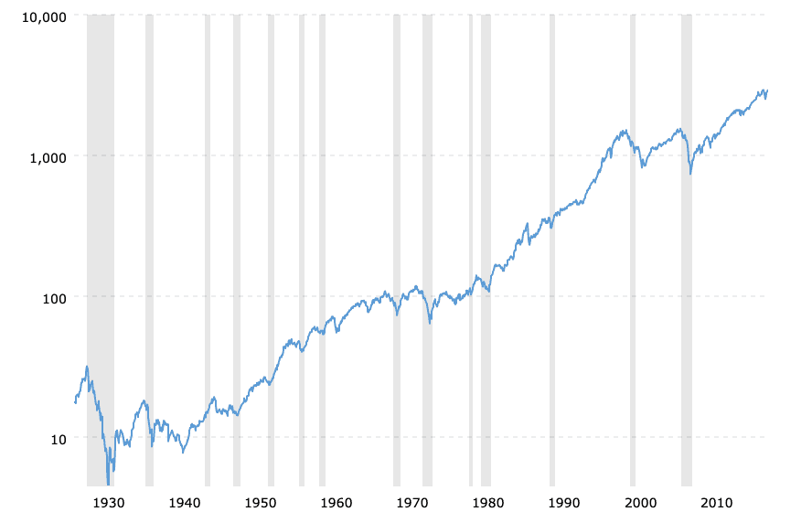 sp 500 historical chart data 2019 04 24 macrotrends