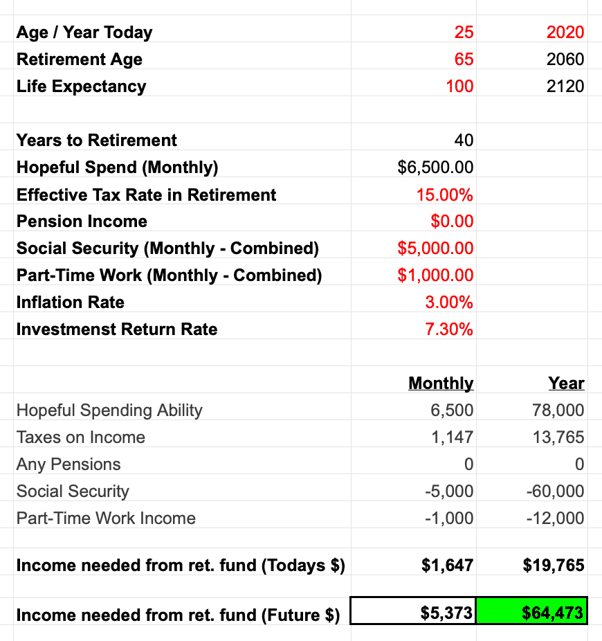 Financial Planning Process income needed