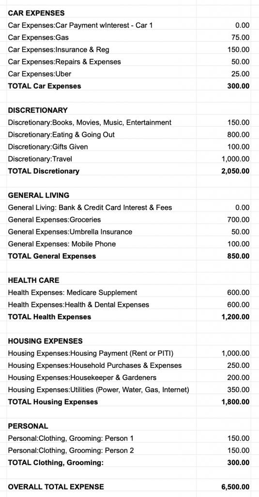 Financial Planning Process Retirement budget